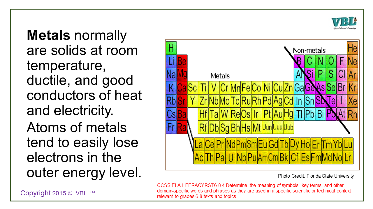 Periodic table room temperature states images periodic table images other metals periodic table image collections periodic table images the atom flip card visual brand learning gamestrikefo Choice Image